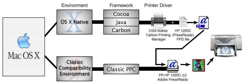 how to change postscript printer mac